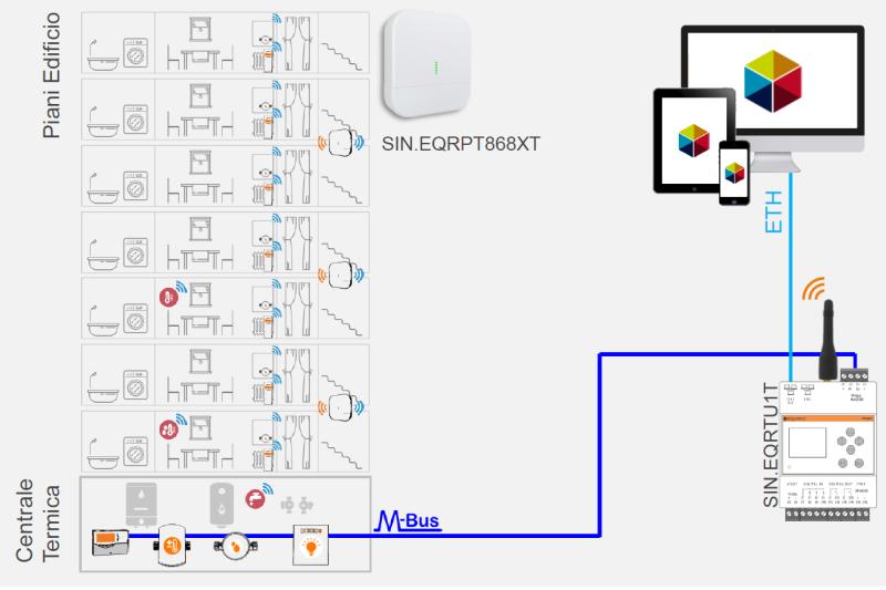 wireless-m-bus-sinapsi